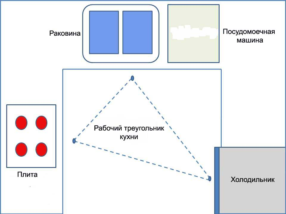 Холодильник, плита и мойка должны находиться внутри треугольника